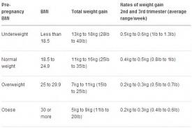 BMI midwife weigh in tomorrow-pregnancy-weights.jpg